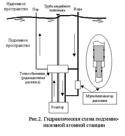 С целью радиационной развязки